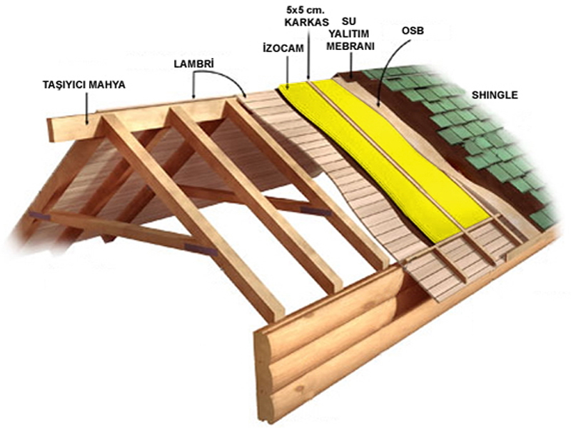 Ahşap Ev Çatı İzolasyonu